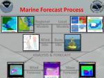marine forecast process