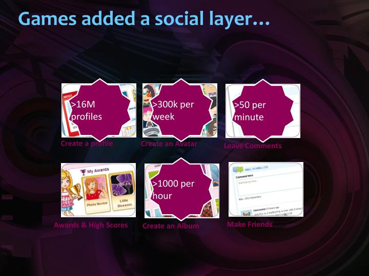 Games added a social layer