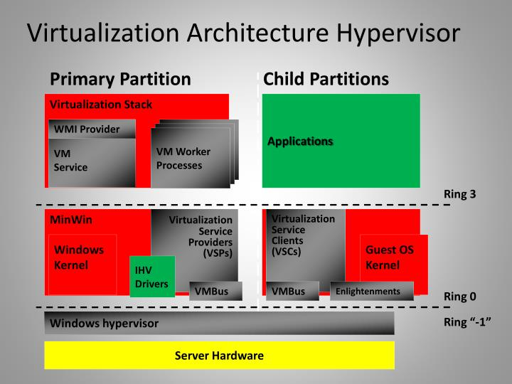 Virtualization Architecture Hypervisor