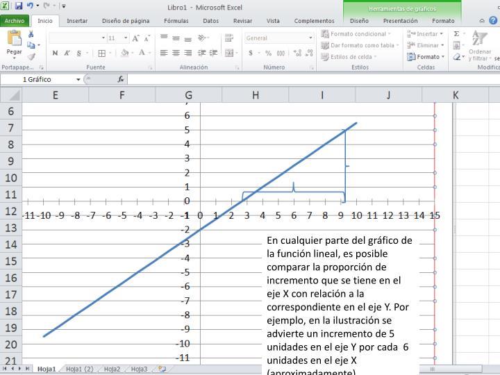 En cualquier parte del gráfico de la función lineal, es posible comparar la proporción de incremento que se tiene en el eje X con relación a la correspondiente en el eje Y. Por ejemplo, en la ilustración se advierte un incremento de 5  unidades en el eje Y por cada  6 unidades en el eje X (aproximadamente).