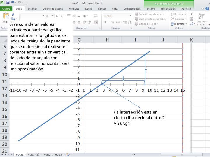 Si se consideran valores extraídos a partir del gráfico para estimar la longitud de los lados del triángulo, la pendiente que se determina al realizar el cociente entre el valor vertical del lado del triángulo con relación al valor horizontal, será una aproximación.