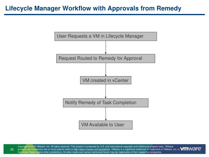 Lifecycle Manager Workflow with Approvals from Remedy