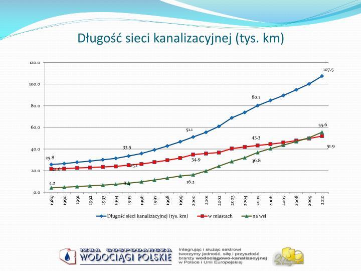 Długość sieci kanalizacyjnej (tys. km)