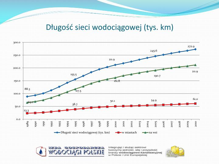 Długość sieci wodociągowej (tys. km)