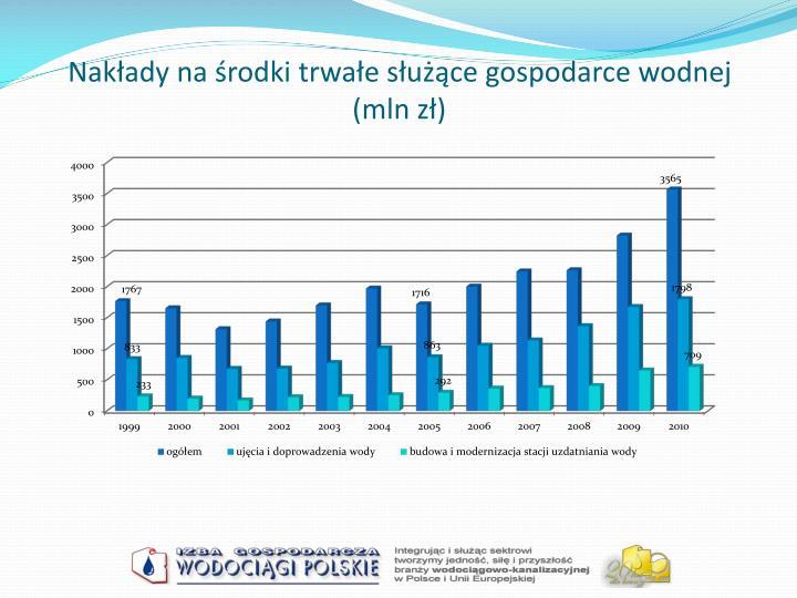 Nakłady na środki trwałe służące gospodarce wodnej (mln zł)