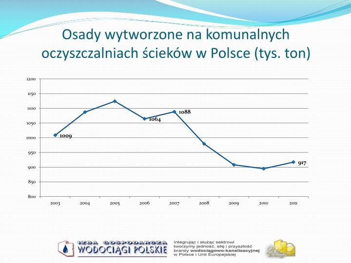 Osady wytworzone na komunalnych oczyszczalniach ścieków w Polsce (tys. ton)