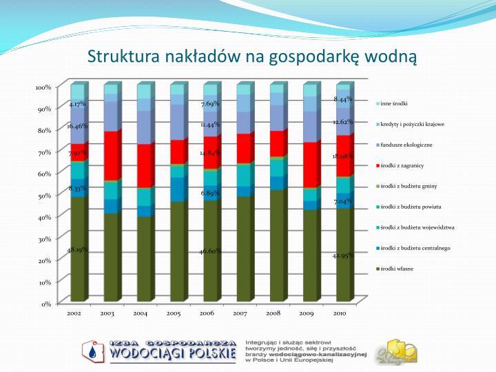 Struktura nakładów na gospodarkę wodną