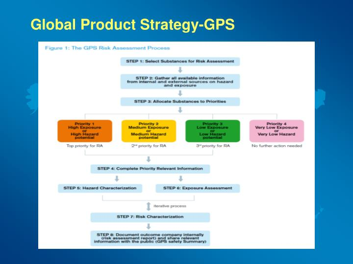 Global product strategy gps