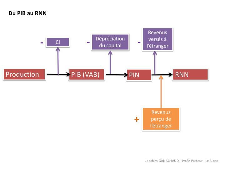 Du PIB au RNN