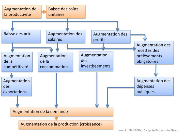 Augmentation de la productivité