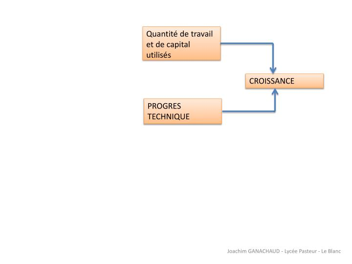 Quantité de travail et de capital utilisés
