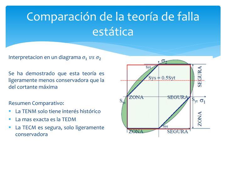 Comparación de la teoría de falla estática