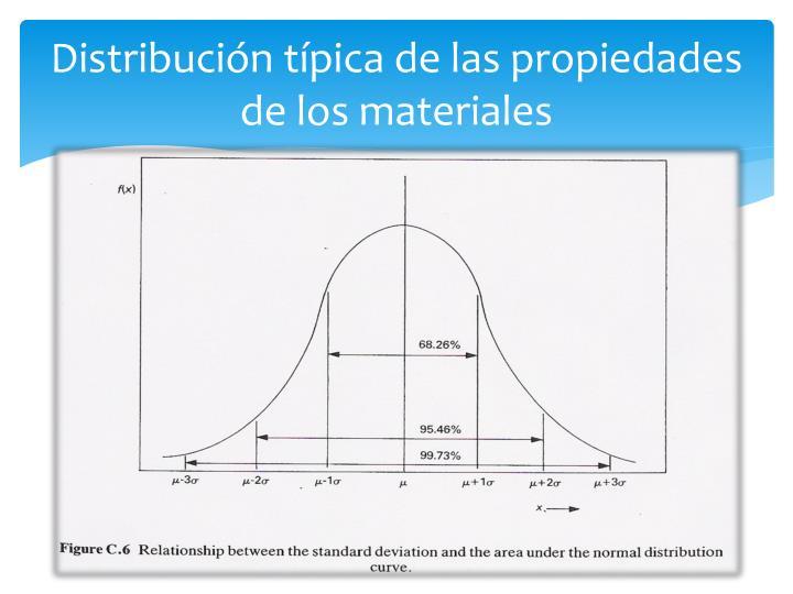 Distribución típica de las propiedades de los
