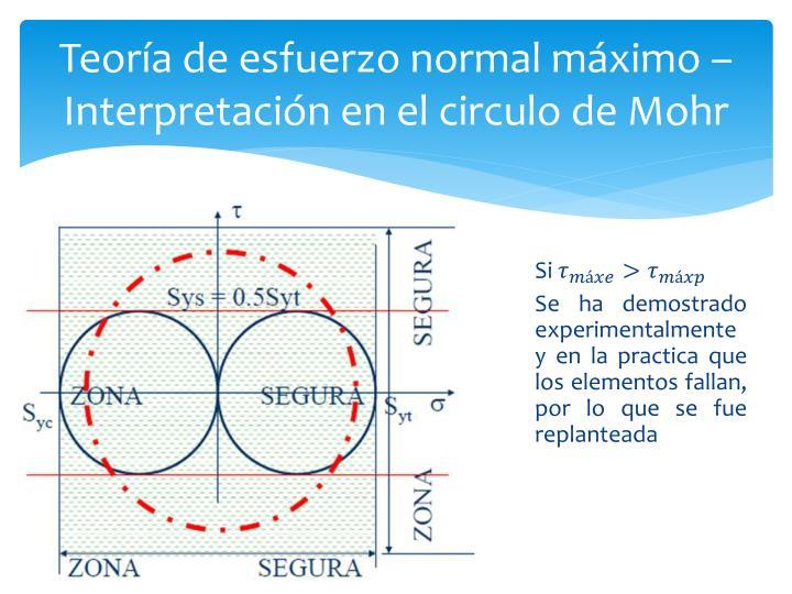 Teoría de esfuerzo normal máximo – Interpretación en el circulo de Mohr
