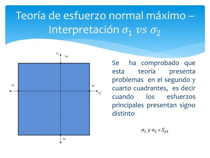 Teoría de esfuerzo normal máximo – Interpretación