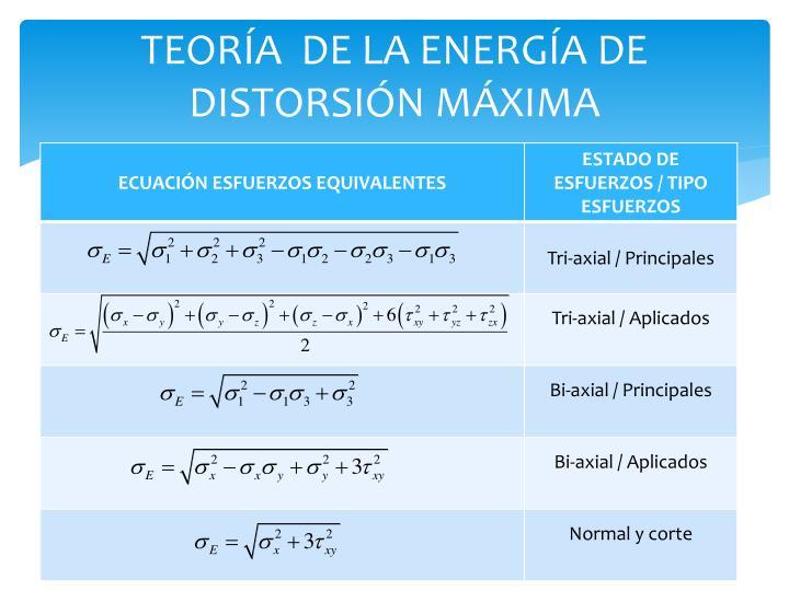 TEORÍA  DE LA ENERGÍA DE DISTORSIÓN