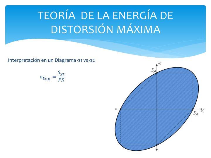 TEORÍA  DE LA ENERGÍA DE DISTORSIÓN MÁXIMA