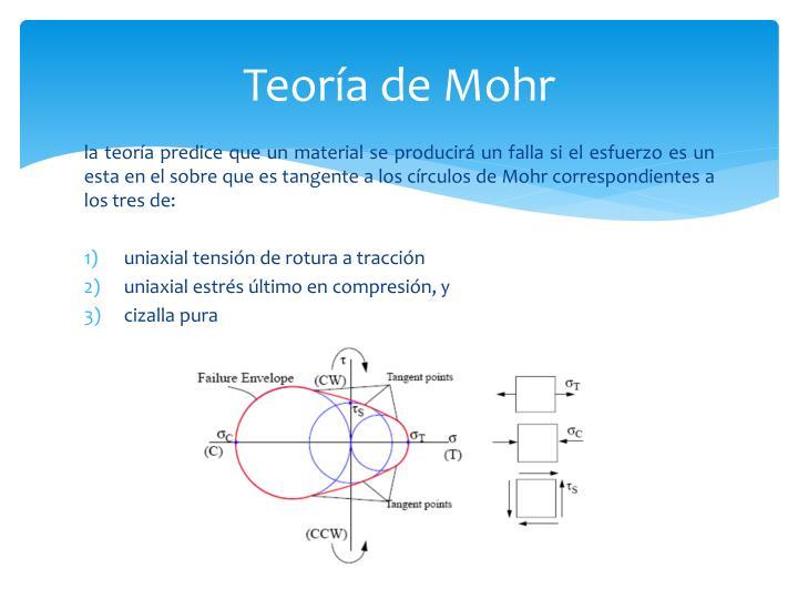Teoría de Mohr