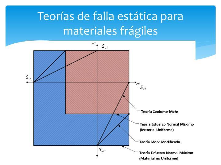 Teorías de falla estática para materiales frágiles