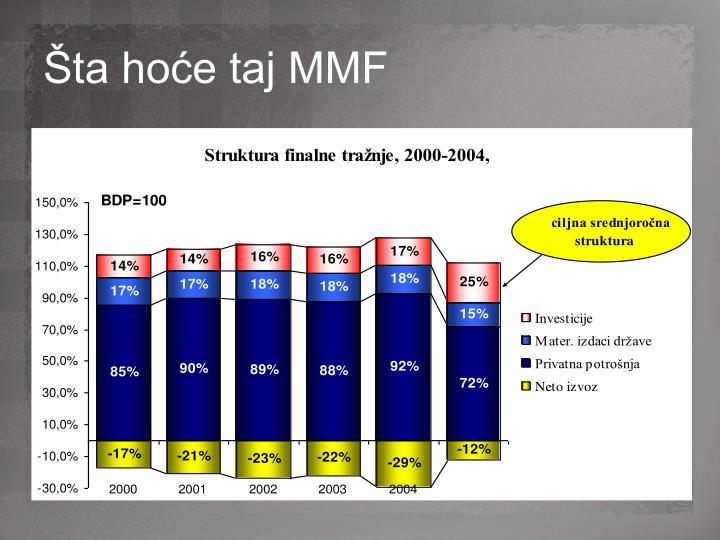 Šta hoće taj MMF
