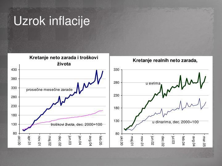 Uzrok inflacije