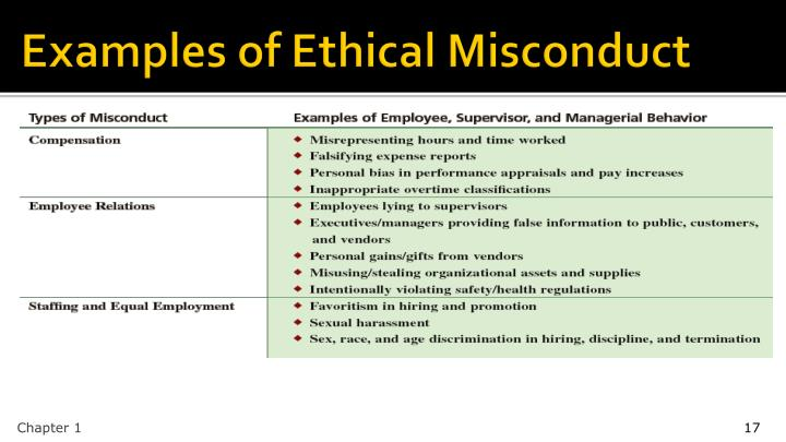 Examples of Ethical Misconduct