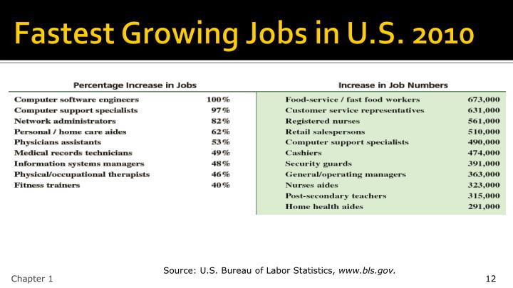 Fastest Growing Jobs in U.S. 2010