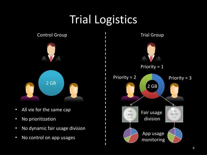 Trial Logistics
