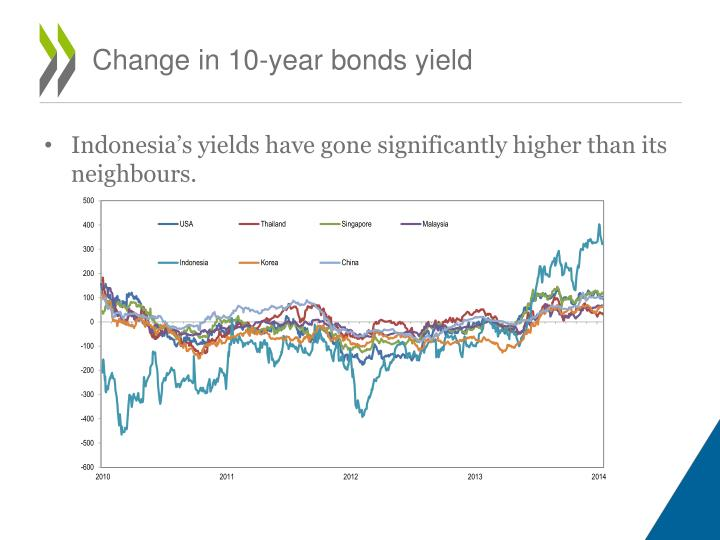Change in 10-year bonds yield