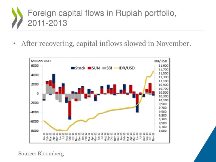Foreign capital flows in Rupiah portfolio, 2011-2013