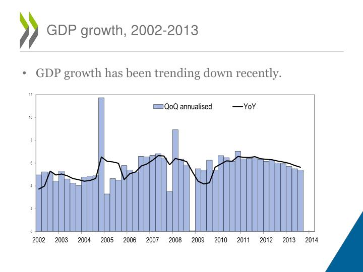 GDP growth, 2002-2013