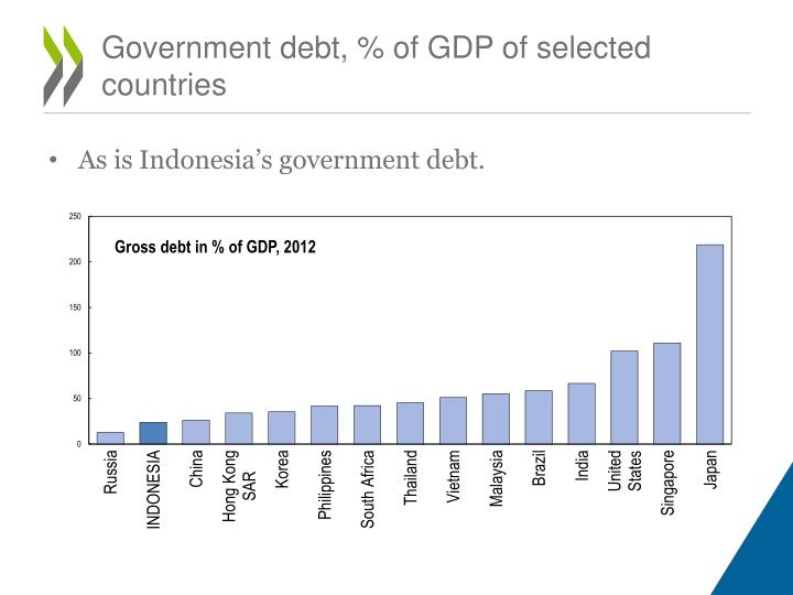 Government debt, % of GDP of selected countries