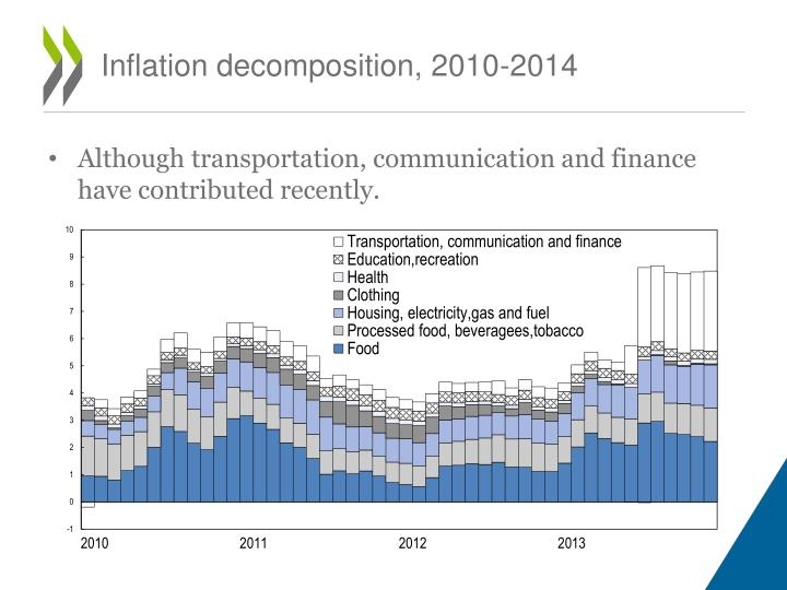 Inflation decomposition, 2010-2014