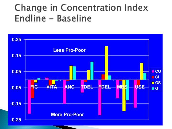 Change in Concentration Index Endline - Baseline