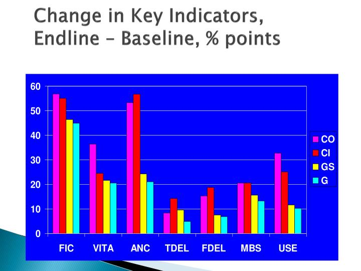 Change in Key Indicators,