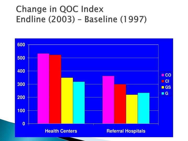 Change in QOC Index