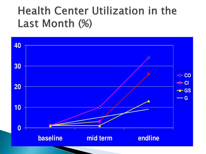 Health Center Utilization in the Last Month (%)
