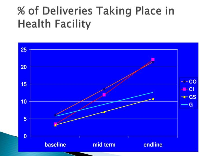 % of Deliveries Taking Place in Health Facility