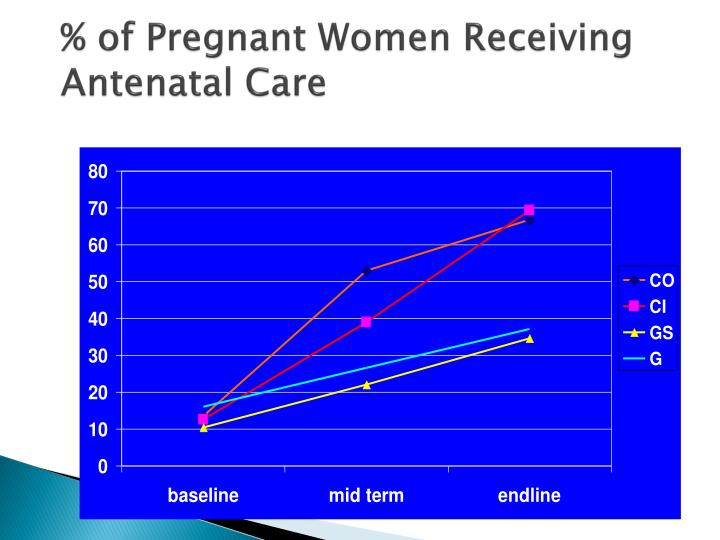 % of Pregnant Women Receiving Antenatal Care