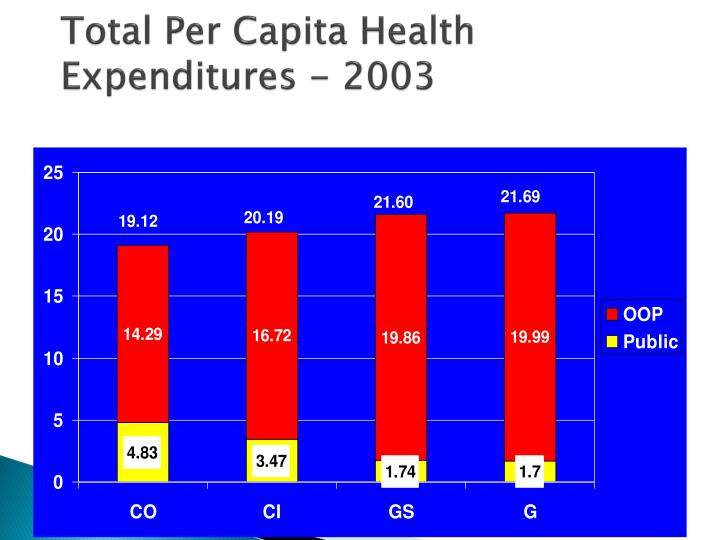 Total Per Capita Health Expenditures - 2003