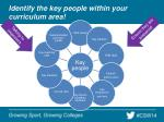 identify the key people within your curriculum area