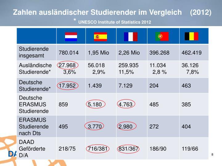 Zahlen ausländischer Studierender im Vergleich    (2012)