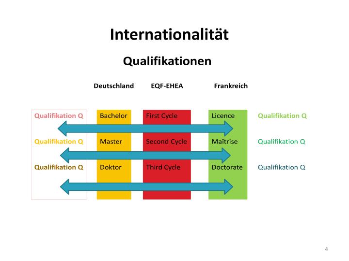 Internationalität