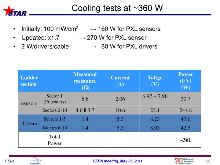 Cooling tests at ~360 W