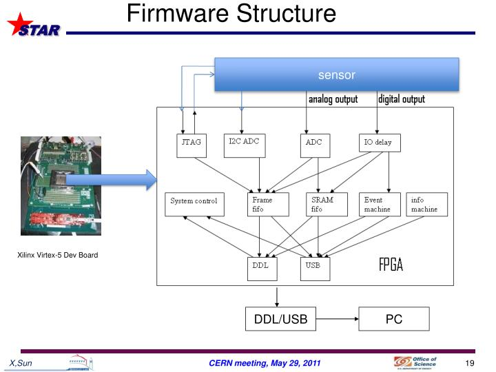 Firmware Structure