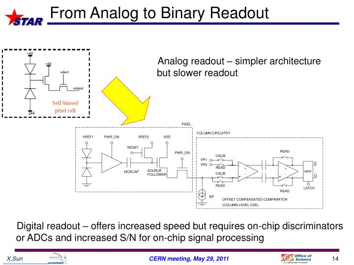 From Analog to Binary Readout