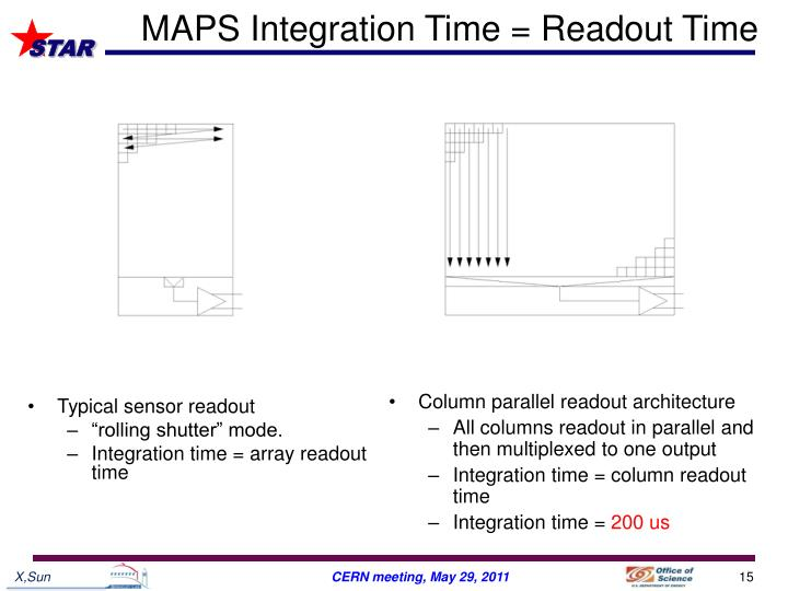 MAPS Integration Time = Readout Time
