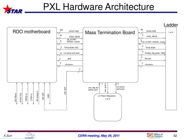 PXL Hardware Architecture