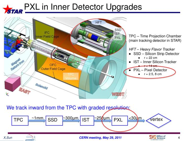 PXL in Inner Detector Upgrades