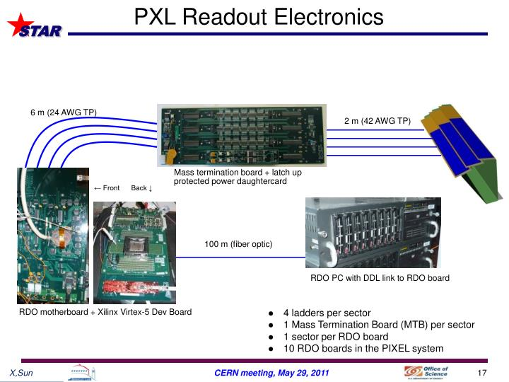PXL Readout Electronics